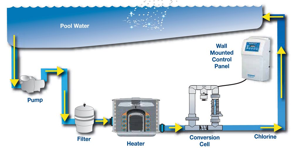 Salt water pool systems Diagram How Do Salt Water Pools Work What Is Robotic Pool Cleaner How Does Saltwater Pool System Work Pool Cleaning Hq